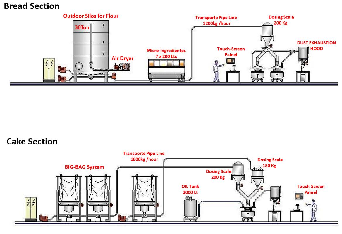 planeamento-silos